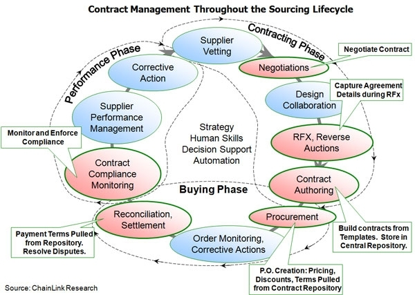 SourcingLifeCycle